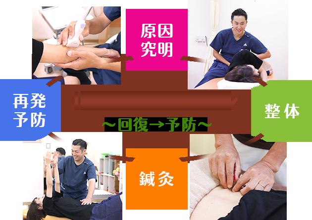 レストレーション~回復→予防~